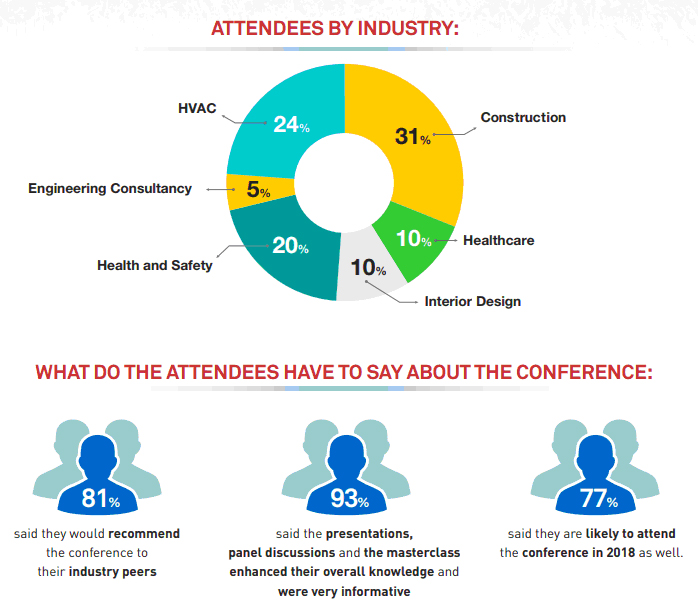 1st Edition Attendees By Industry